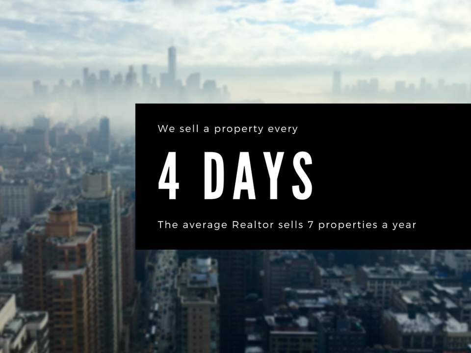 We sell a property every 4 Days. The average realtor sells 7 properties a year.