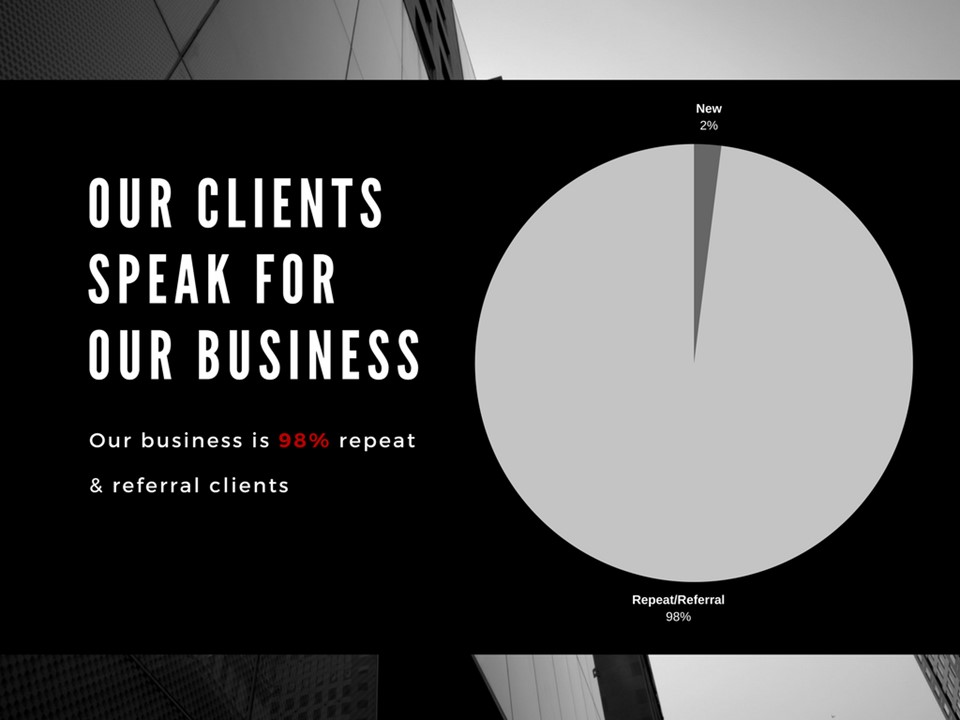 Our clients speak for our business, which is 98% repeat and referral clients.